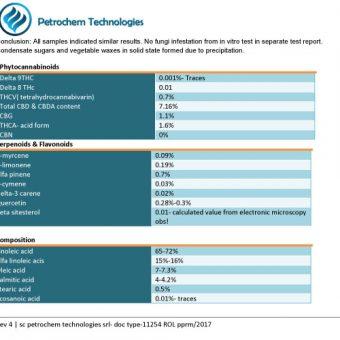 cbd olie labtest 7%